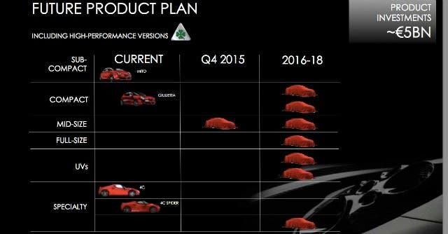 Alfa-Romeo-piano-prodotti-2014-2018