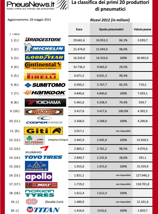 classifica-grafico-pneumatici-più-venduti