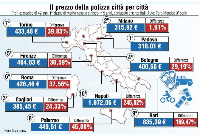 assicurazioni-auto-regioni-italiane