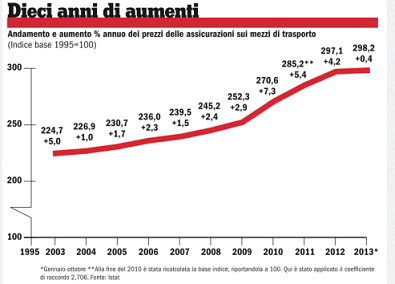 aumenti-assicurazioni-auto-italia