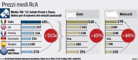 rc-auto-costo-europa