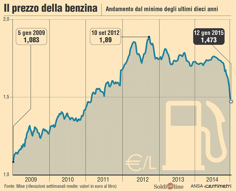 Andamento Storico prezzo Benzina Italia