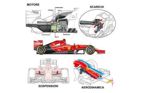 Motore, sospensioni e aereodinamica. Ecco dov'è cresciuta la rossa.