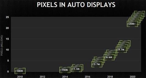 nvidia pixel automobili