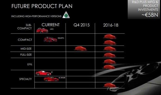 alfa-romeo-nuovi-modelli-piano-industriale-2014-2018