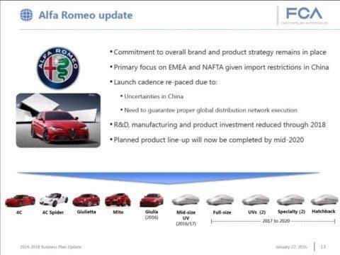 Alfa Romeo, il rilancio è rinviato. È ufficiale