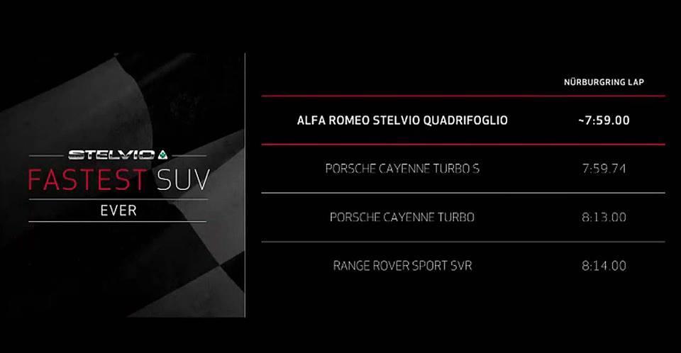 Alfa Romeo Stelvio 2016: giro di pista record al Nurburgring