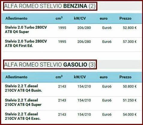 Alfa Romeo Stelvio prezzi