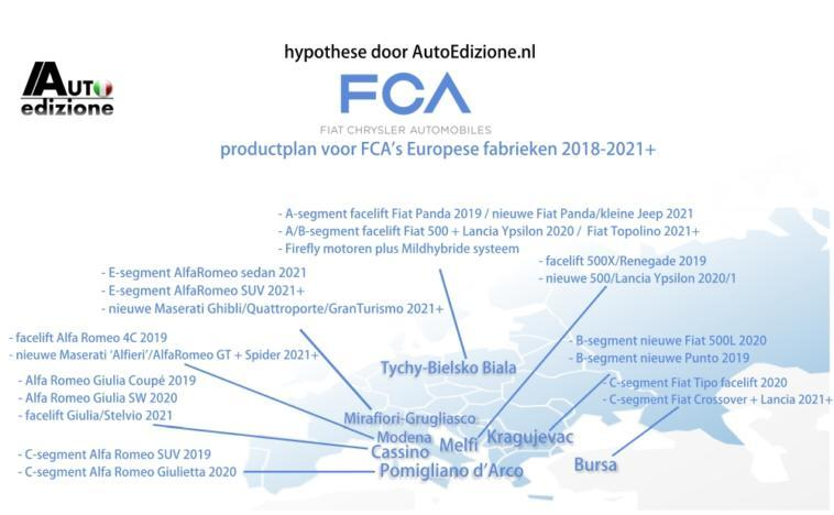 Product Plan FCA