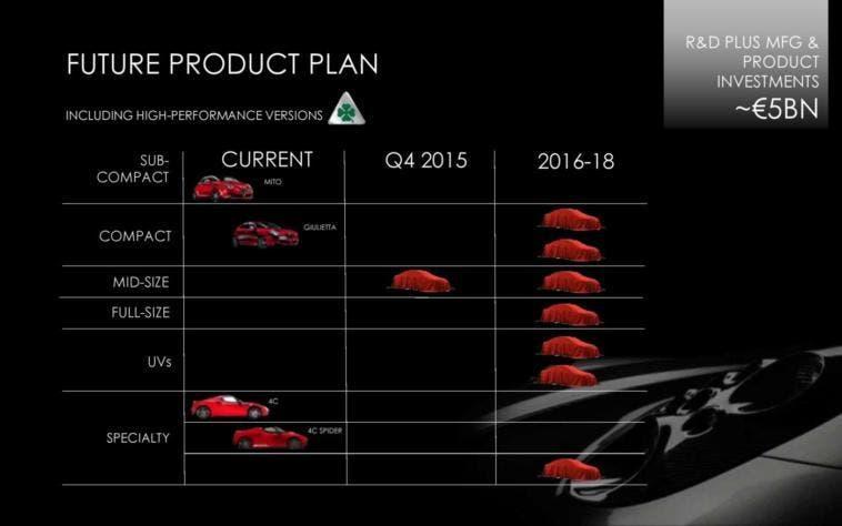 FCA Alfa Romeo 2014-2018