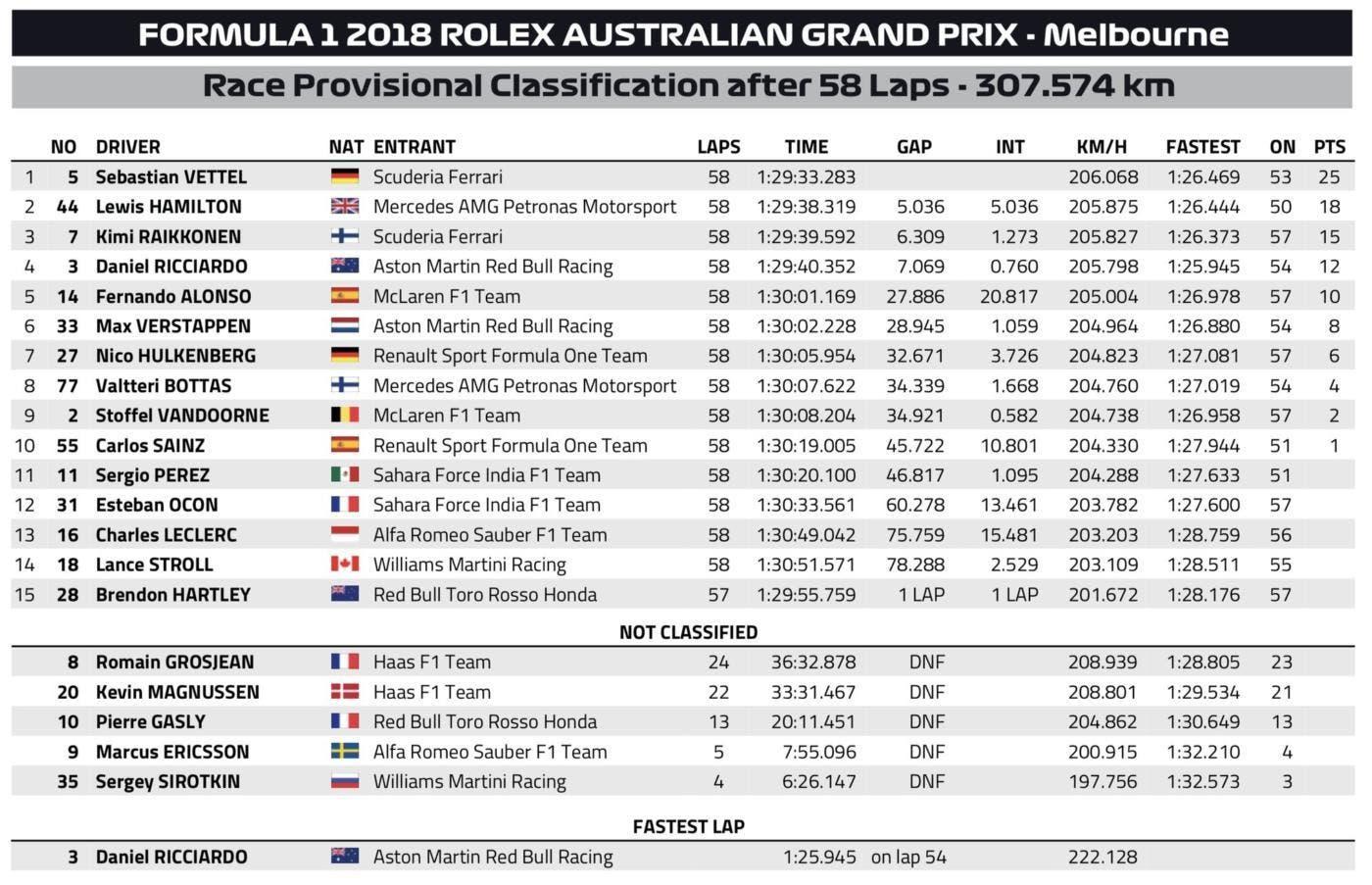 formula 1 gp australia