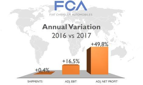 FCA Ricavi annuali