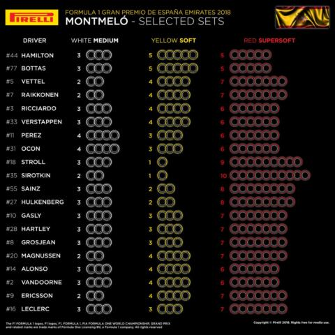 Classifica Gomme Formula 1
