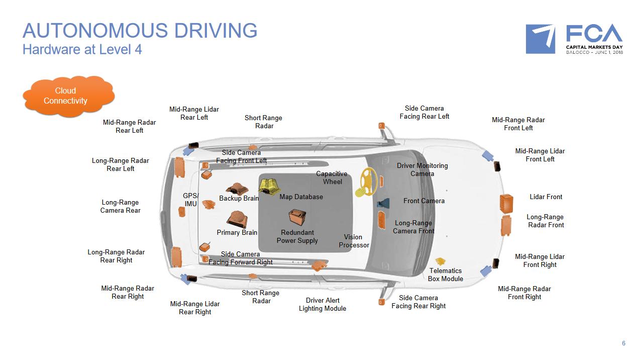 FCA guida autonoma connettività futuro