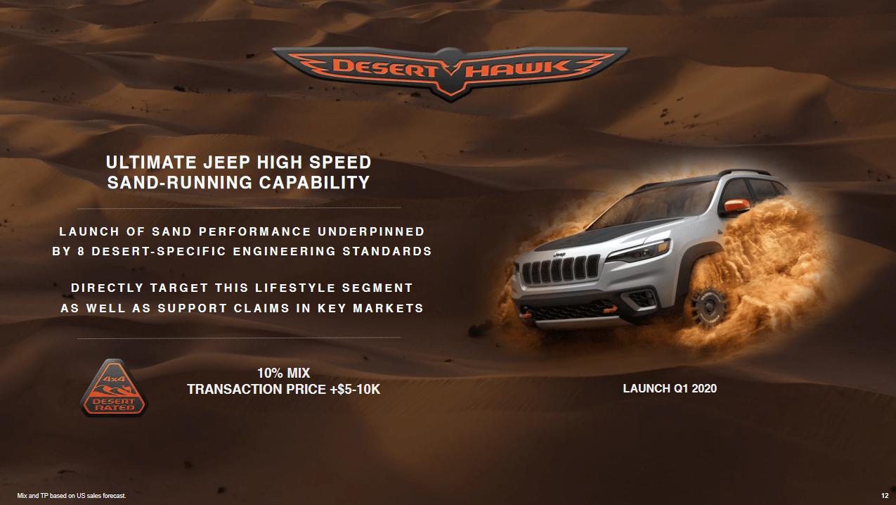 Jeep vetture Desert Hawk 2020