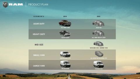 Ram piano industriale 2022