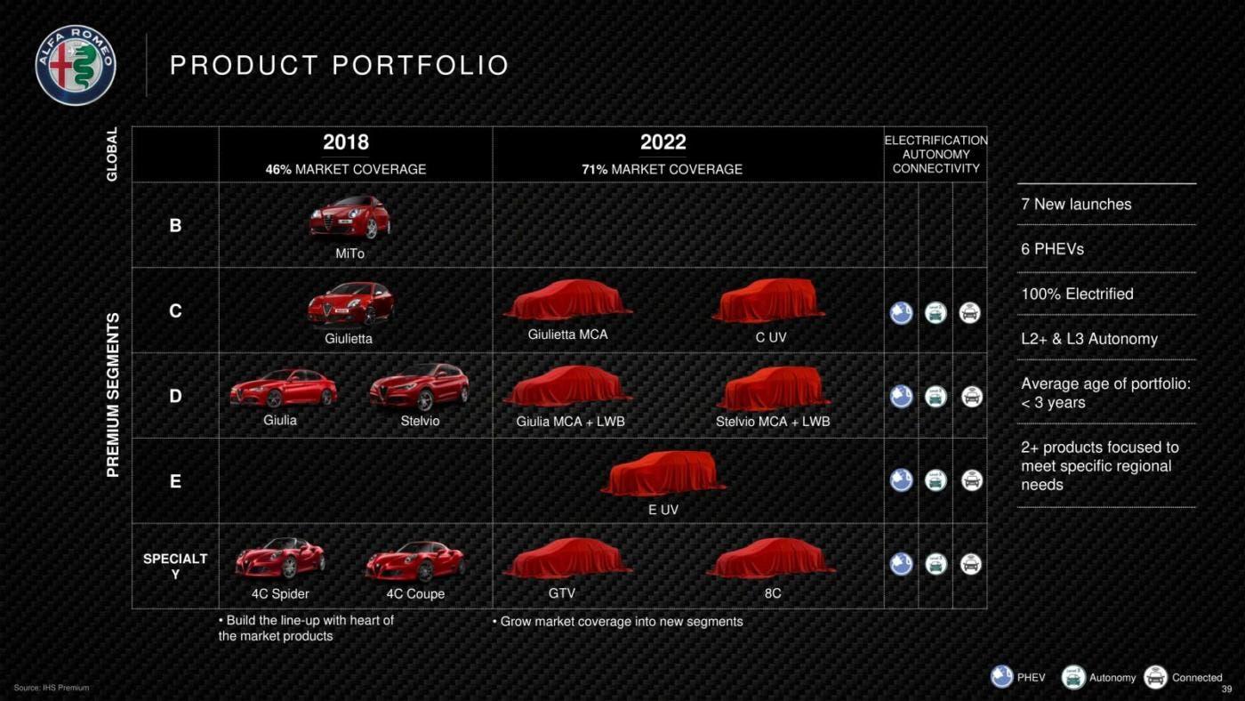 Piano Industriale Alfa Romeo 2018-2022