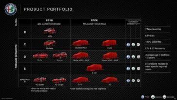 Alfa Romeo FCA novità