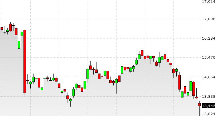 Grafico Titolo Borsa FCA ottobre 2018