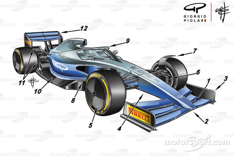 F1 2021: effetto suolo e semplificazione aerodinamica