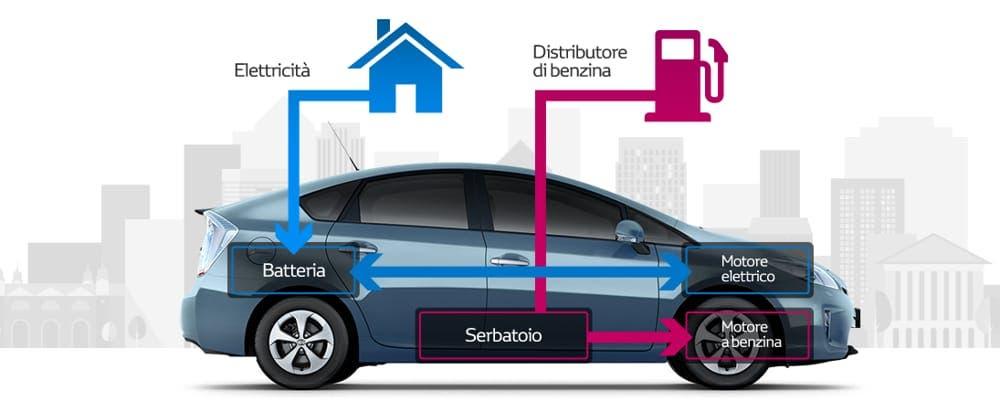 Auto ibride Italia