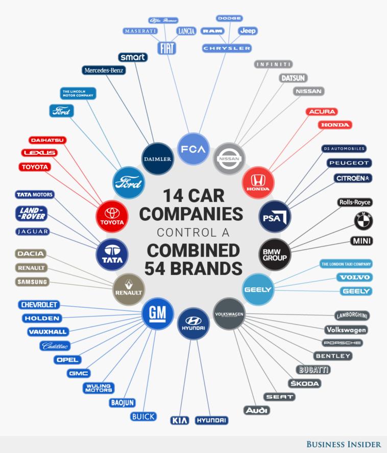 Brand di Auto nel mondo infografica