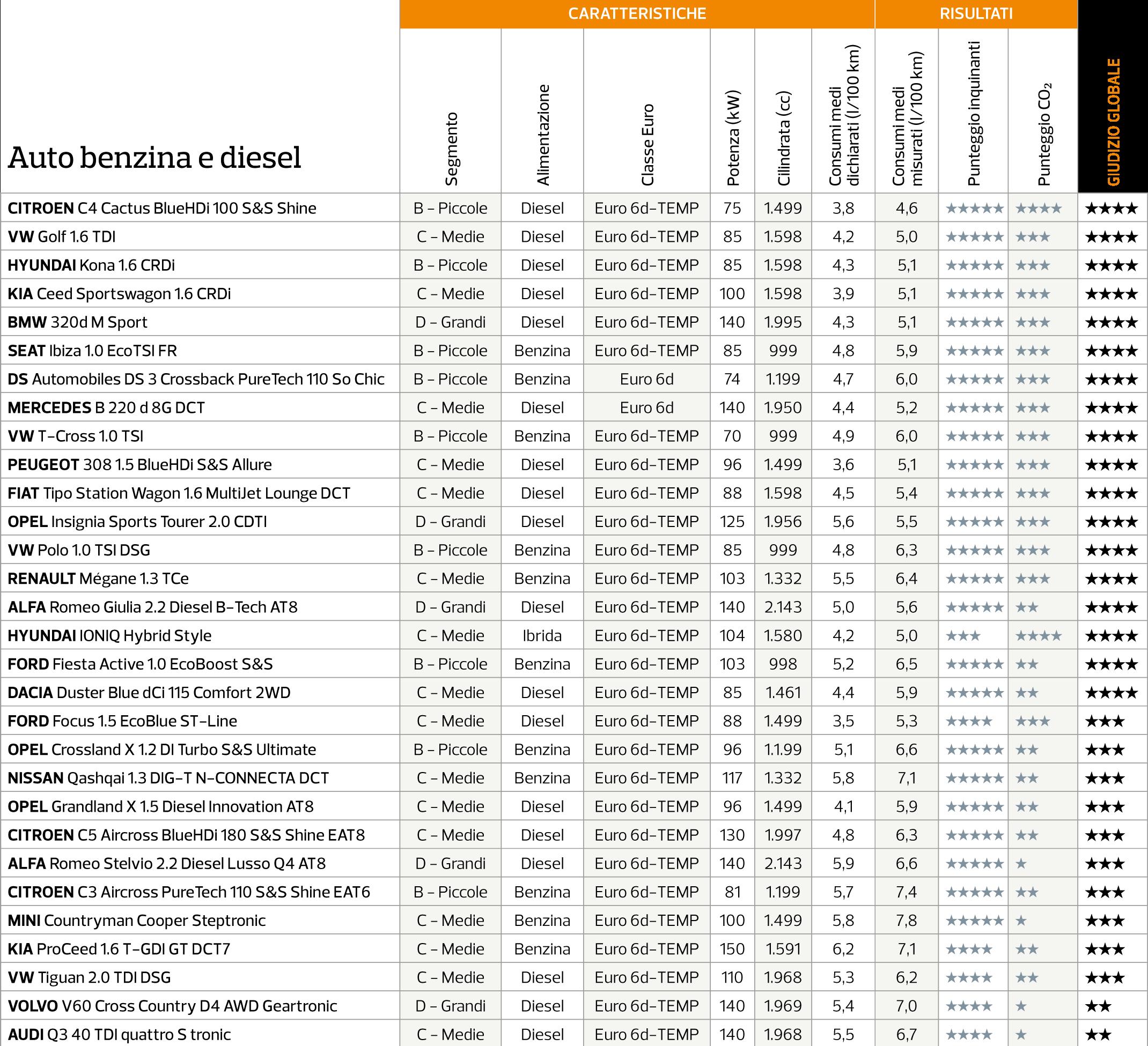Altroconsumo classifica test emissioni