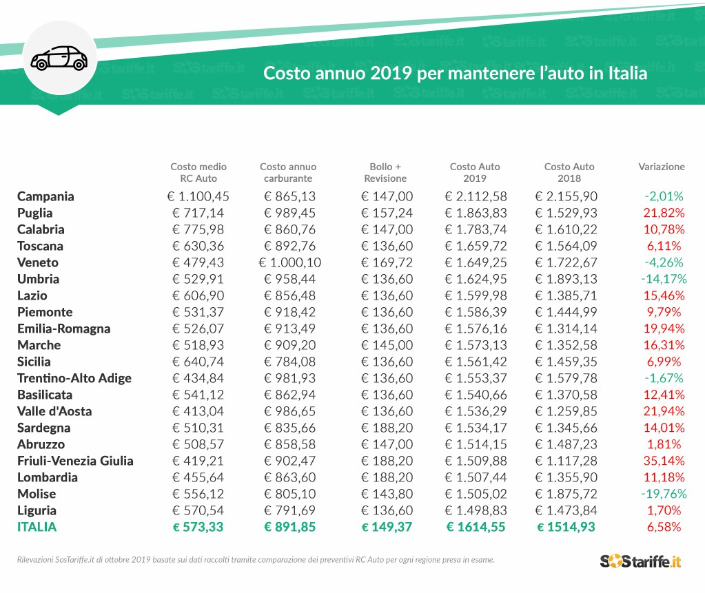 Costo medio auto 2019