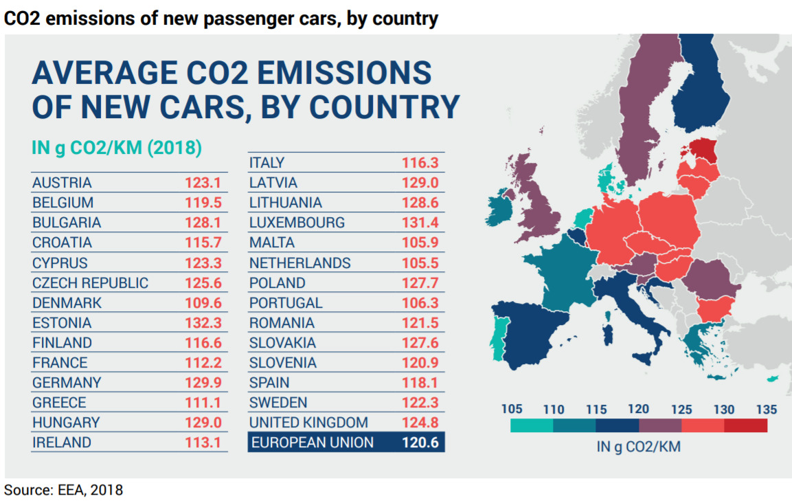 dati emissioni nuove auto vendita europa