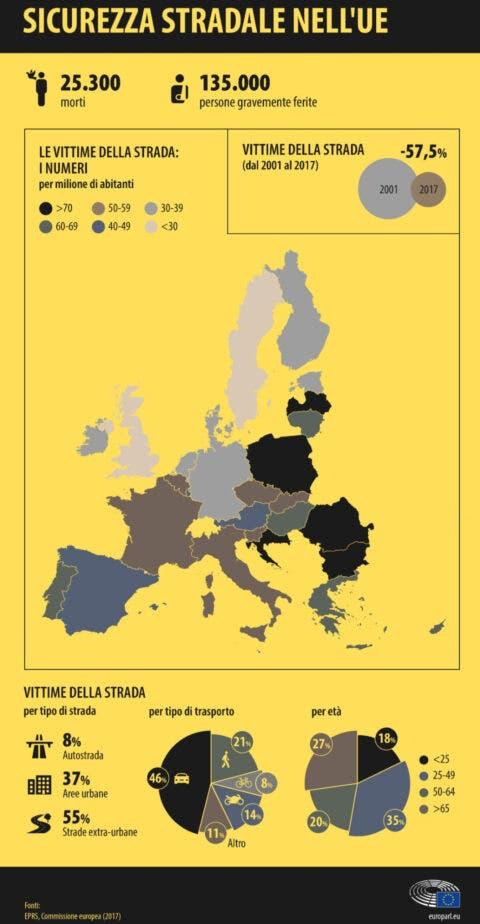 sicurezza strade statistiche europa