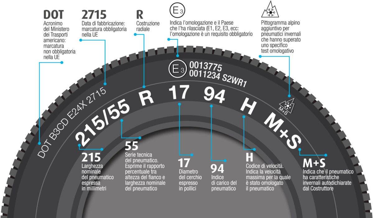 Sigle identificative sui pneumatici gomme