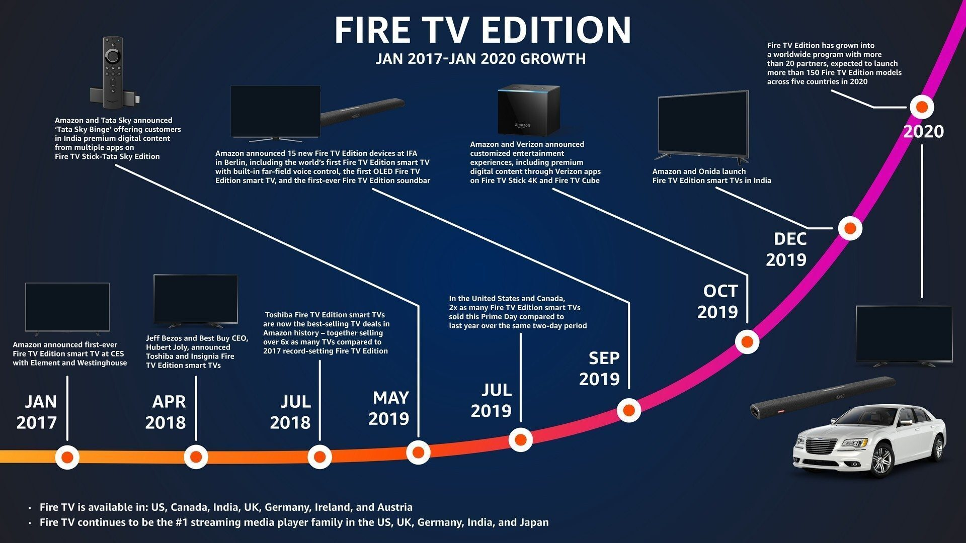 Amazon Fire TV Edition for Auto