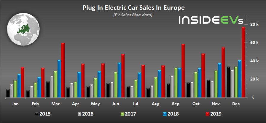 Auto elettriche ibride vendite Europa 2019