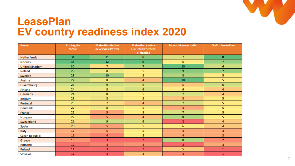 auto elettriche statistiche tabella leaseplan-2019
