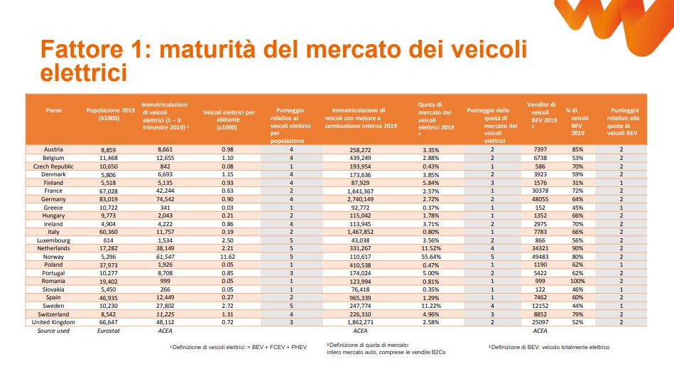 Statistiche Auto Elettriche per paese Leaseplan