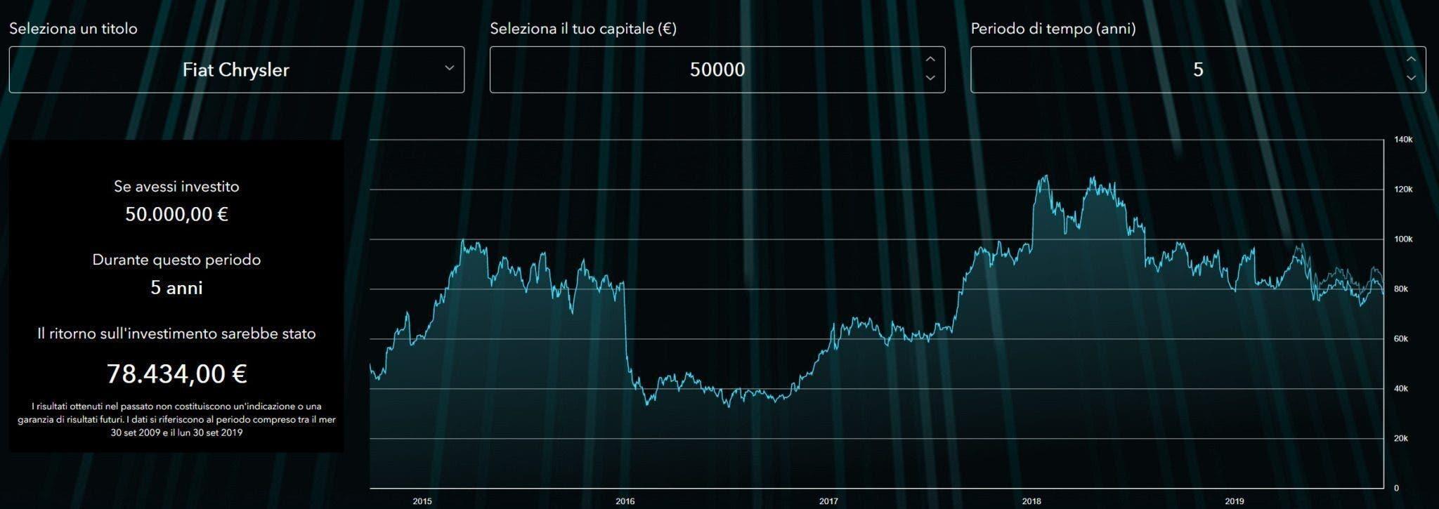 Azioni Fiat Chrysler a 5 anni di investimento guadagno