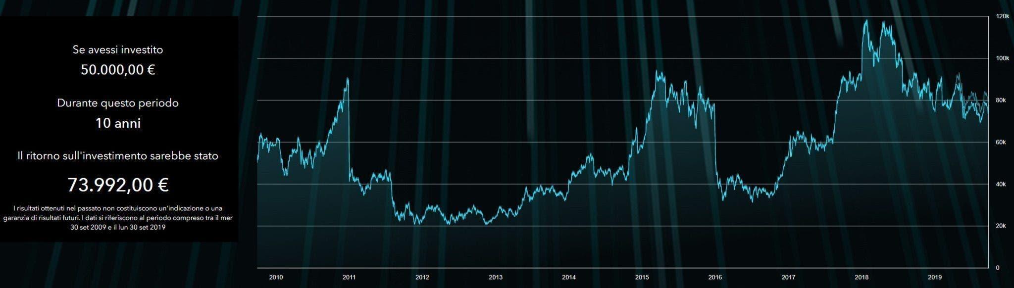Azioni Fiat Chrysler a 10 anni di investimento guadagno