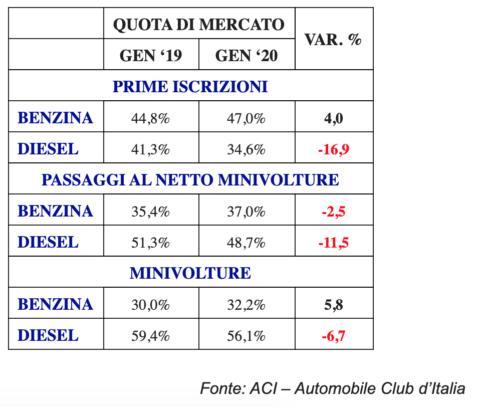 Vendite di diesel usati in italia nel 2019 2020