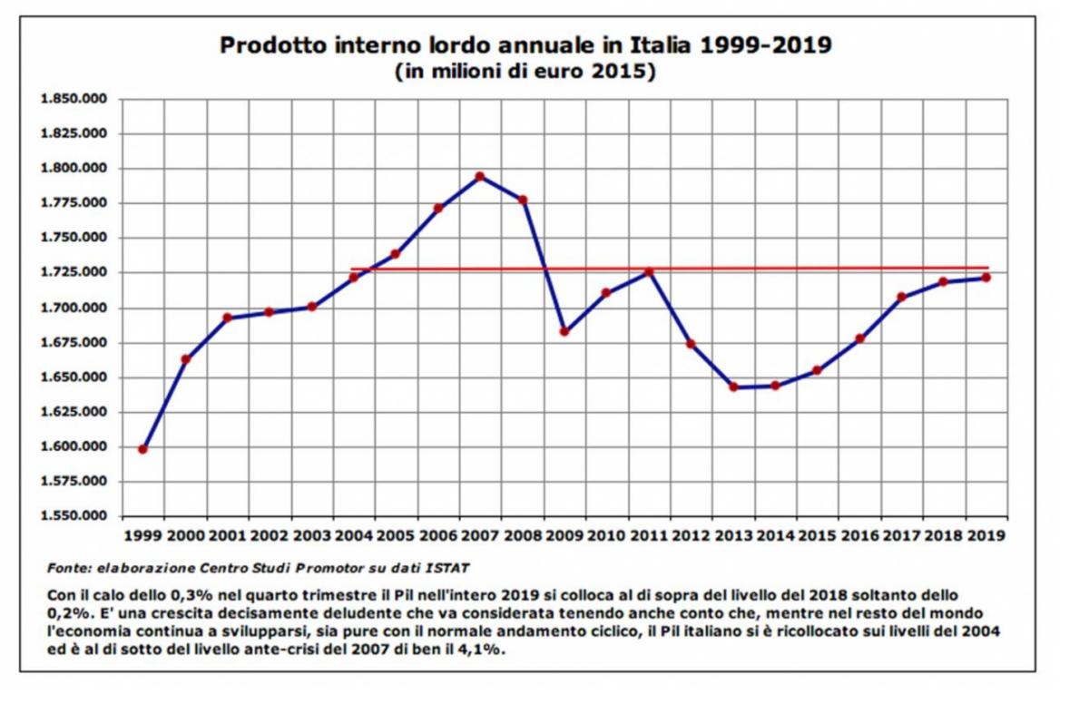 PIL Italia Grafico 1999 a 2019