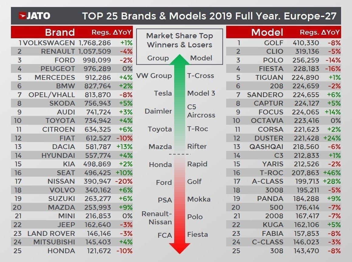 Mercato auto Europa vendite JATO Dynamics