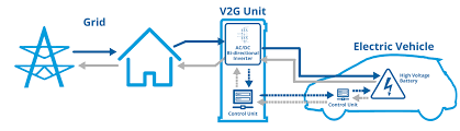 Vehicle-to-grid V2G