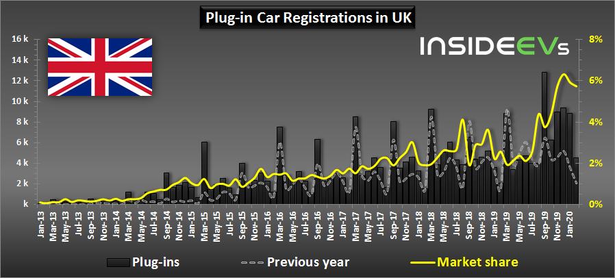 Auto elettriche vendite febbraio 2020