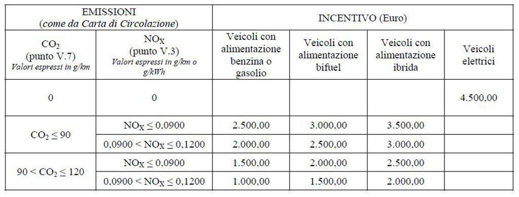 Incentivi auto Veneto
