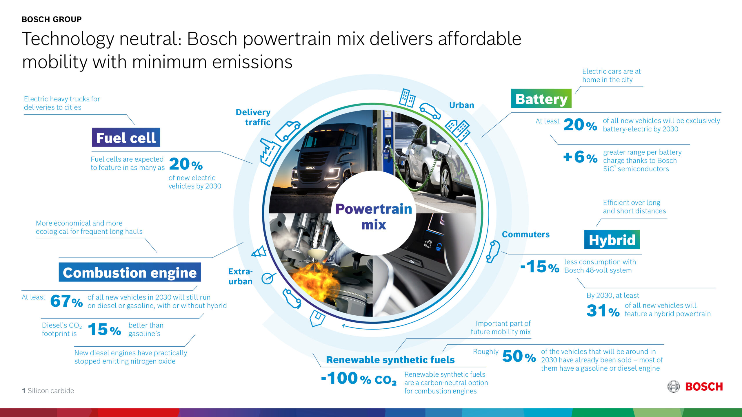 Bosch carbon neutral