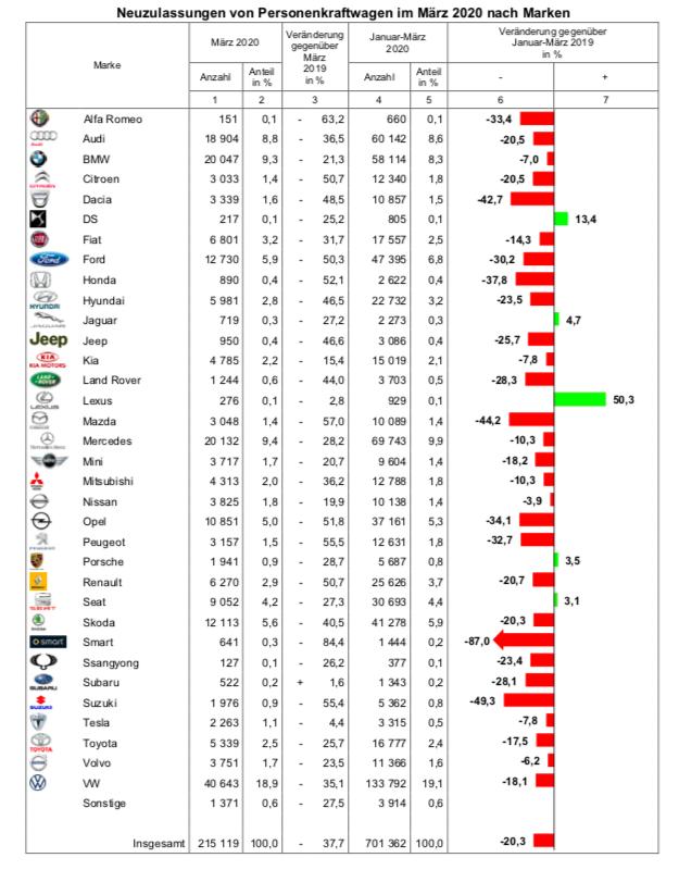 Mercato auto Germania marzo 2020