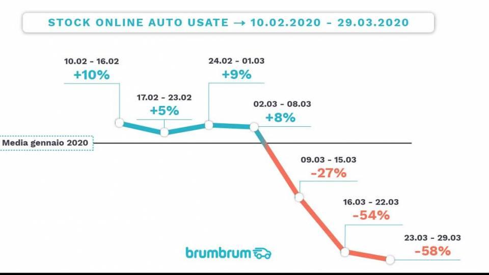 Mercato auto usate marzo 2020 BrumBrum