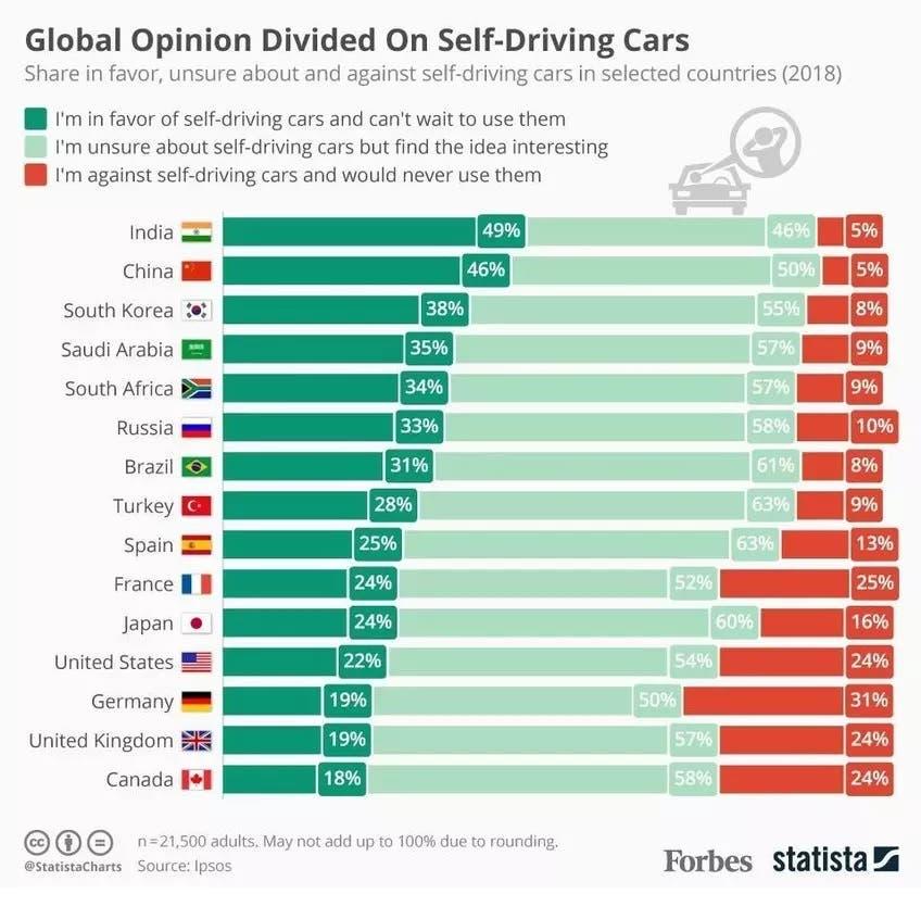 Auto a guida autonoma classifica paesi