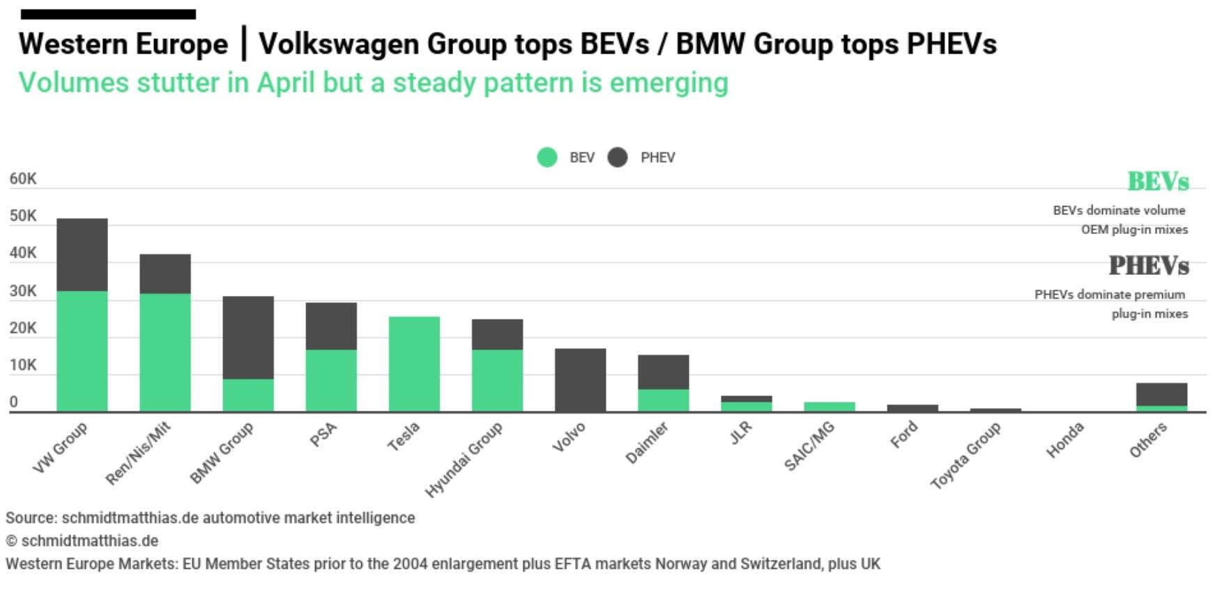 Auto elettriche e ibride vendite Europa aprile 2020