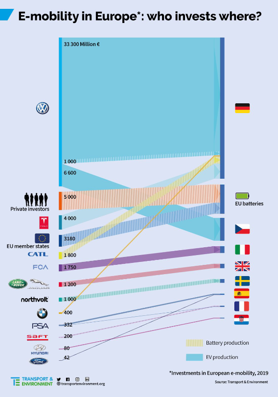 Auto elettriche investimenti Europa