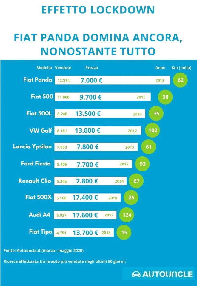 Autouncle Top Ten auto usate
